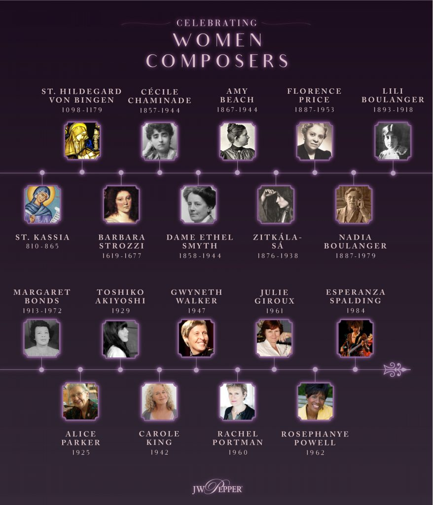 Timeline of Top Female Composers